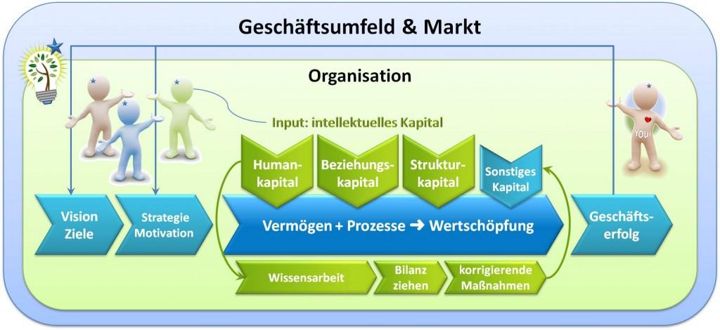 Erstellung der Wissensbilanz: Analyse und Ausrichtung Wirksamer Beziehungsarbeit für Unternehmen