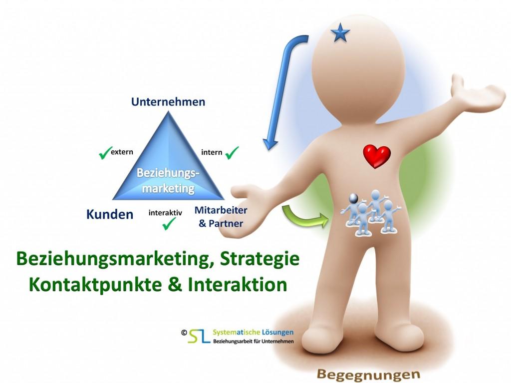 Beziehungsmarketing - SL Beziehungsarbeit