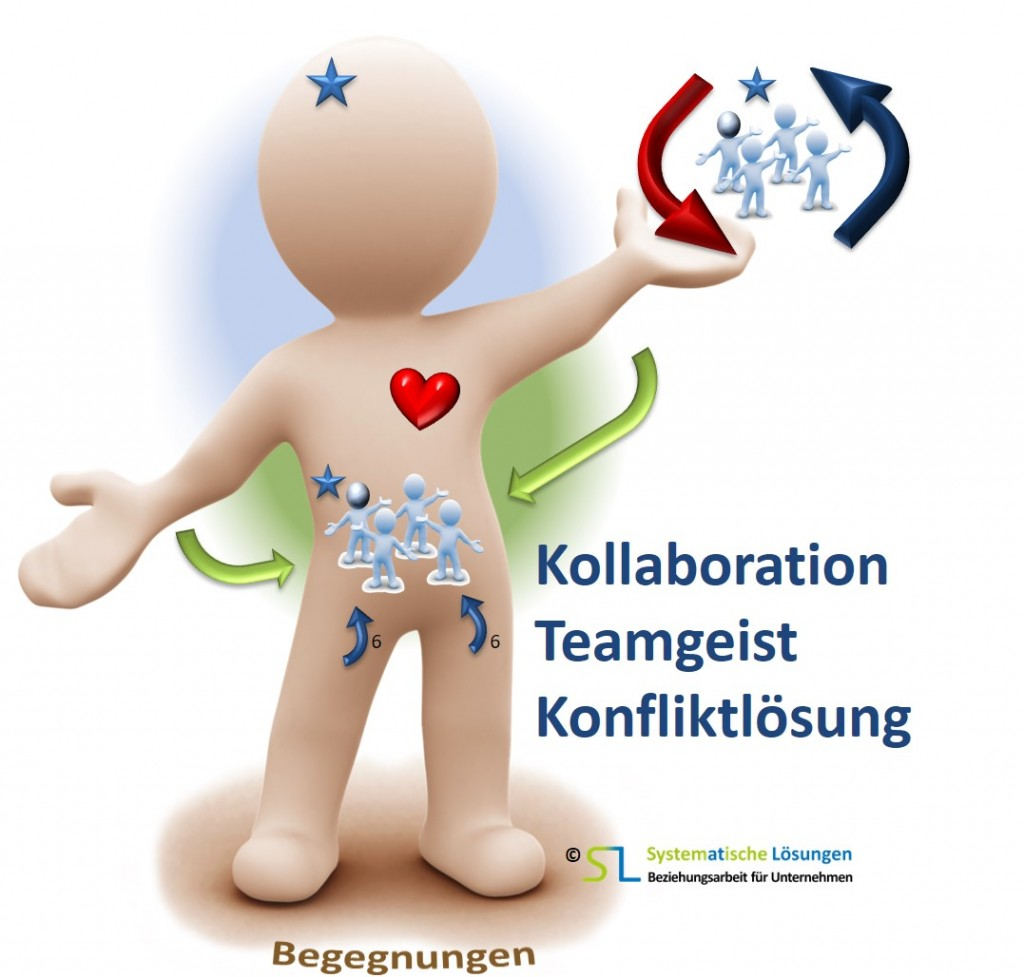 Kollaboration, Teamgeist und Konfliktlösung Verkauf und Service - SL Beziehungsarbeit Unternehmensübergabe Nachfolge