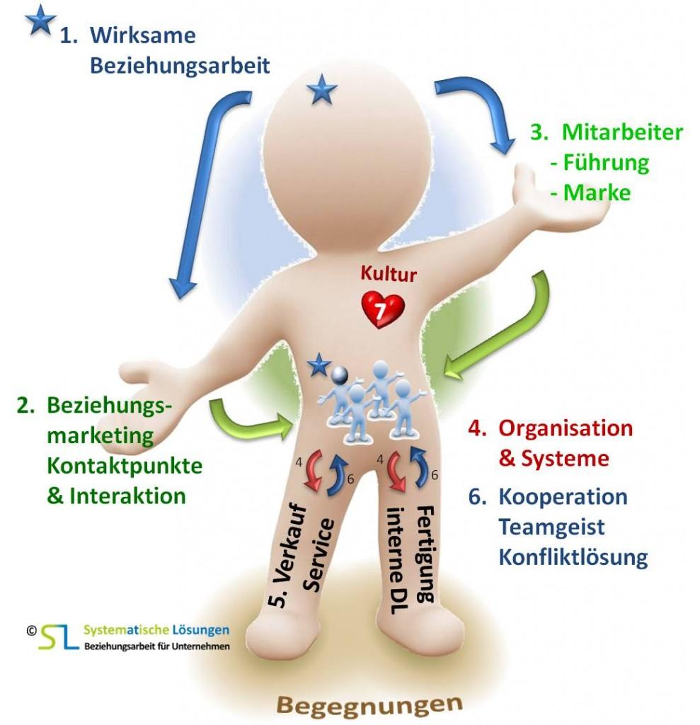 SL Beziehungsarbeit - SL System(at)ische Lösungen- 7 Wirkungsfelder