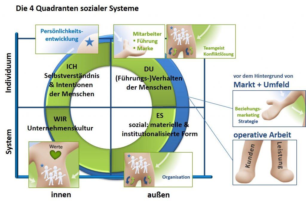 Integratle Theorie von Ken Wilber - SL Organisationsentwicklung