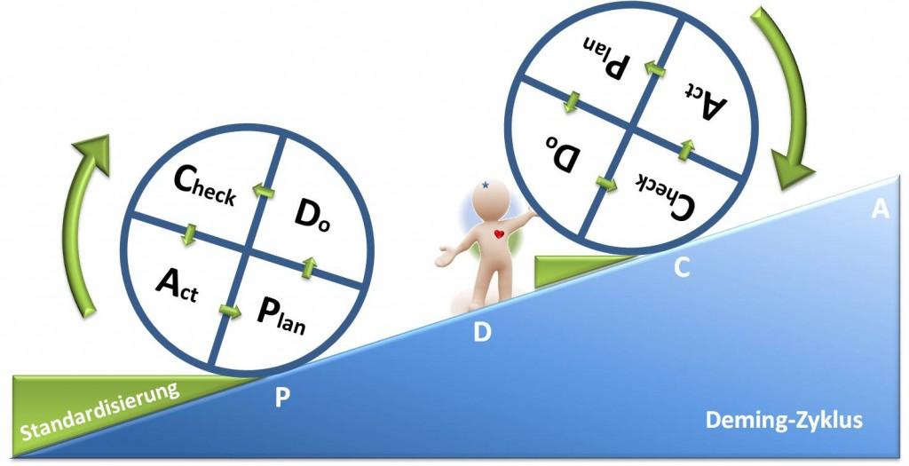 Deming-Zyklus - PDCA