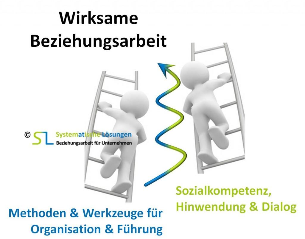 SL Planungs- & Organisationswerkzeuge und Sozialkompetenzen