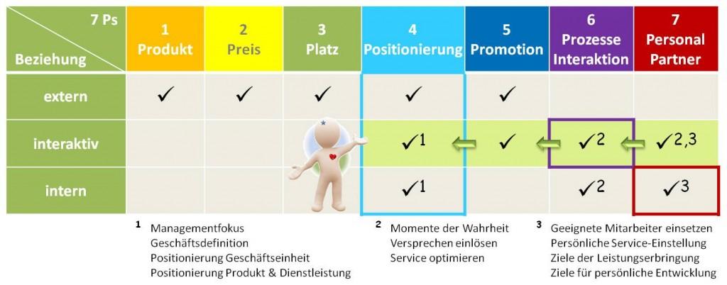 SL Beziehungsmarketing & Marketingmix