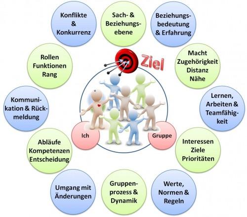 Grundlagen der Teamarbeit - SL Beziehungsarbeit