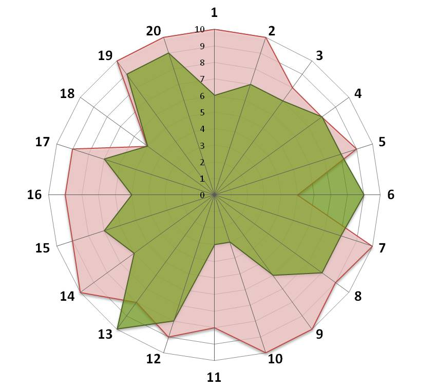 Service 7-FWB-Analyse