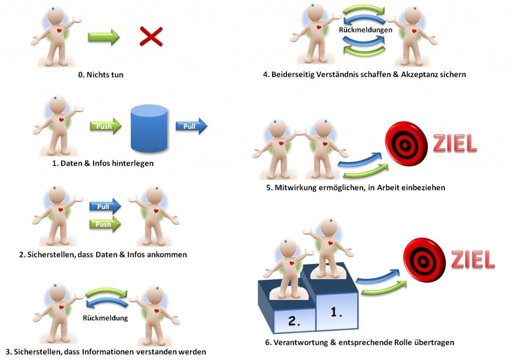 Einbeziehungsstrategien für Stakeholder - SL-Beziehungsarbeit