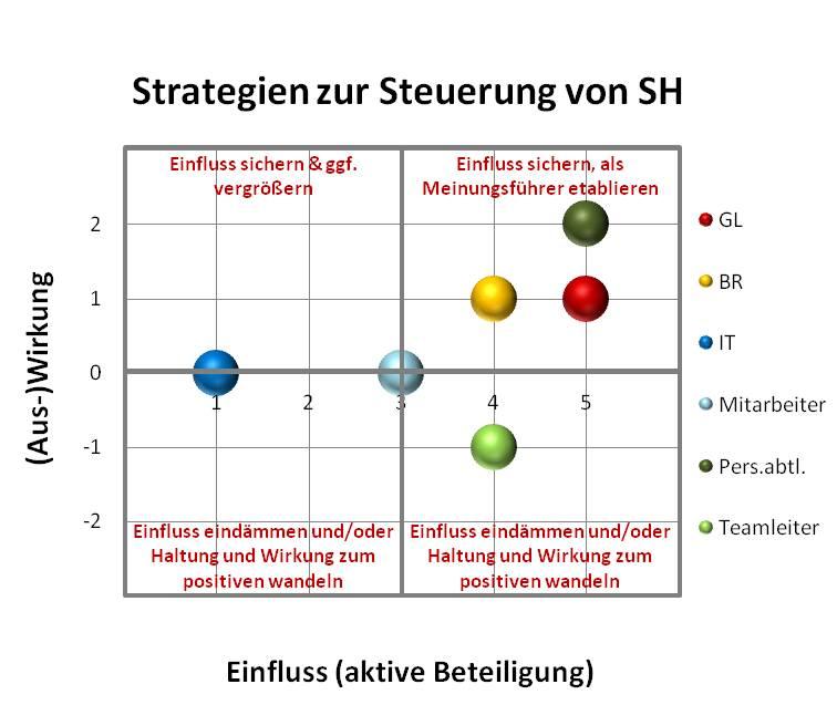 Stakeholder-Management -- Beteiligung-Wirkung -- SL Beziehungsarbeit