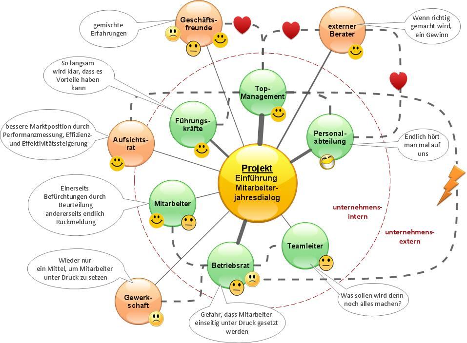 Stakeholder-Molekül - SL Beziehungsarbeit