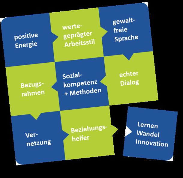 9 Bausteine wirksamer Arbeitsbeziehungen - SL Organisationsentwicklung