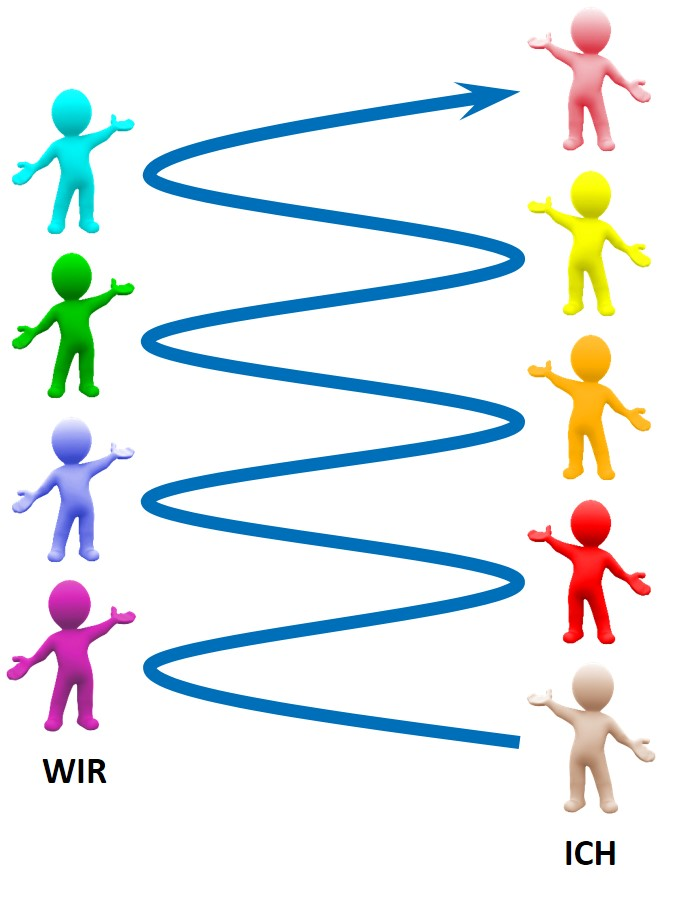 7 Werte-Ebenen - SL Organisationsentwicklung