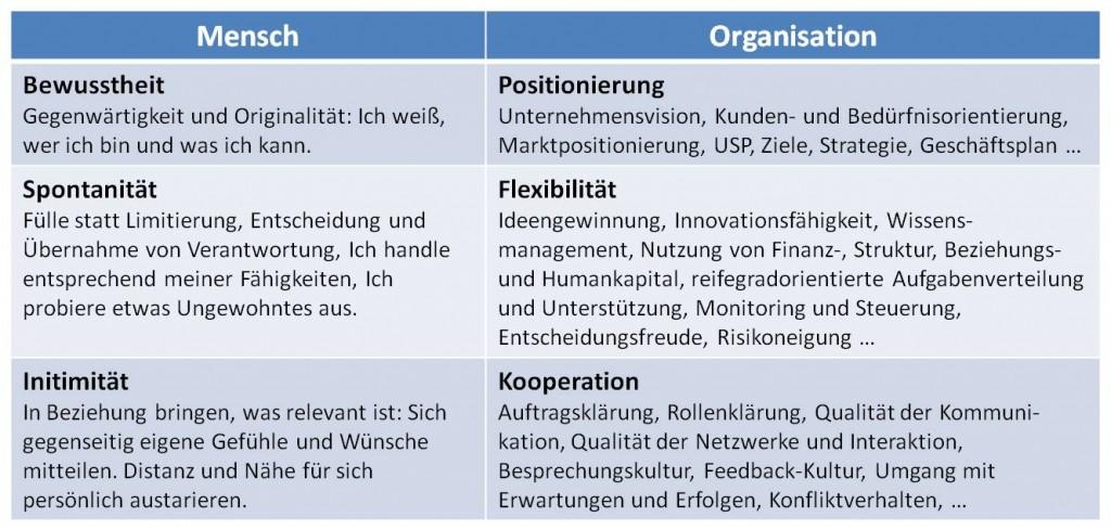 Autonomie und Organisationsführung - SL Beziehungsarbeit