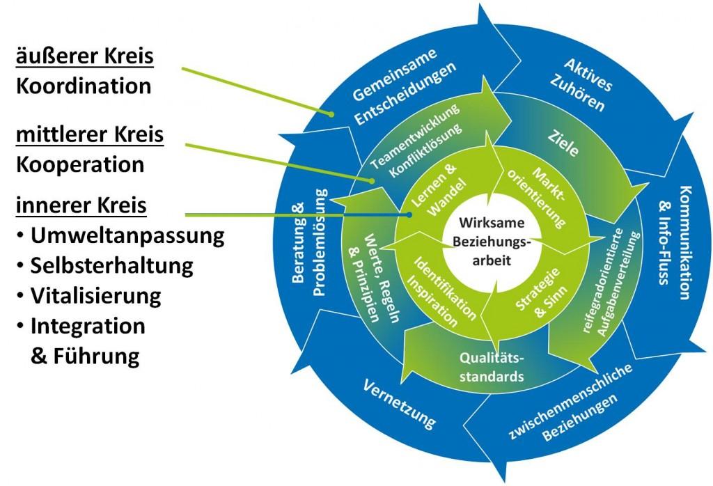 Rad der Beziehungsarbeit - SL Beziehungsarbeit Teamführung Organisationsführung