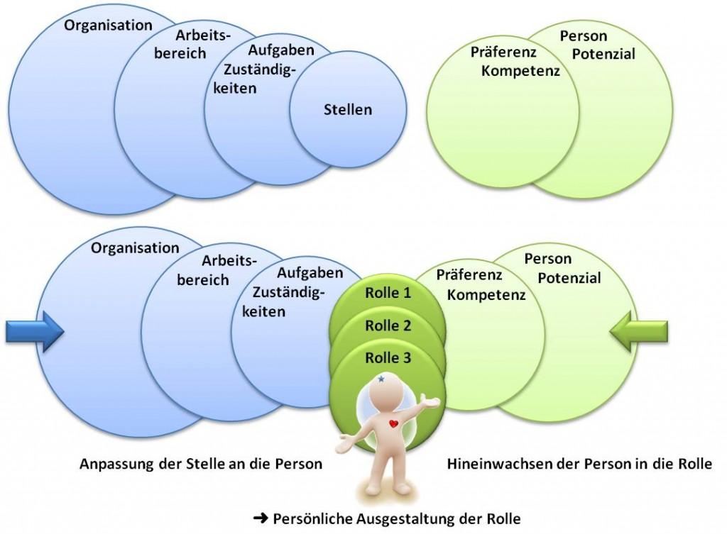 Bildung von Rollen - SL Beziehungsarbeit Unternehmen