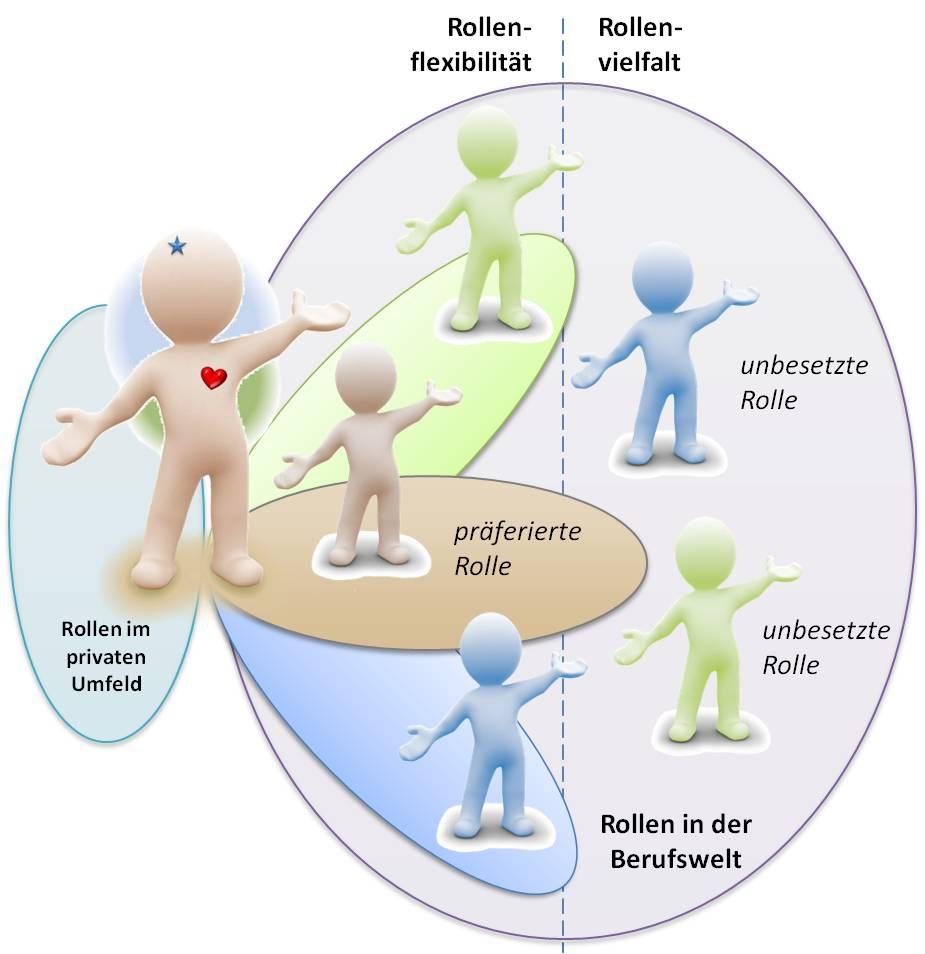 Rollen: Vielfalt, Flexibilität, Verständnis - SL Beziehungsarbeit Unternehmen