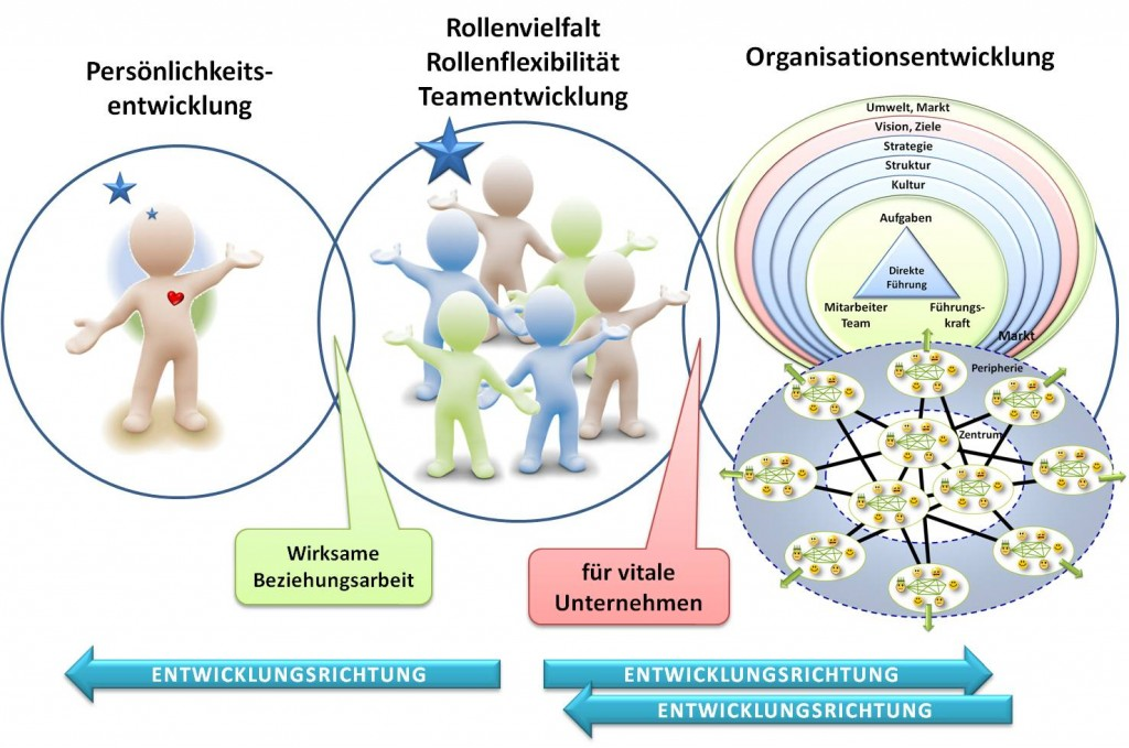 Rollenvielfalt & Rollenflexibilität - SL Beziehungsarbeit Organisationsentwicklung