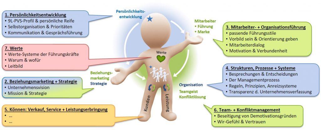 SL Organisationsentwicklung - Angebot Arbeitsweise