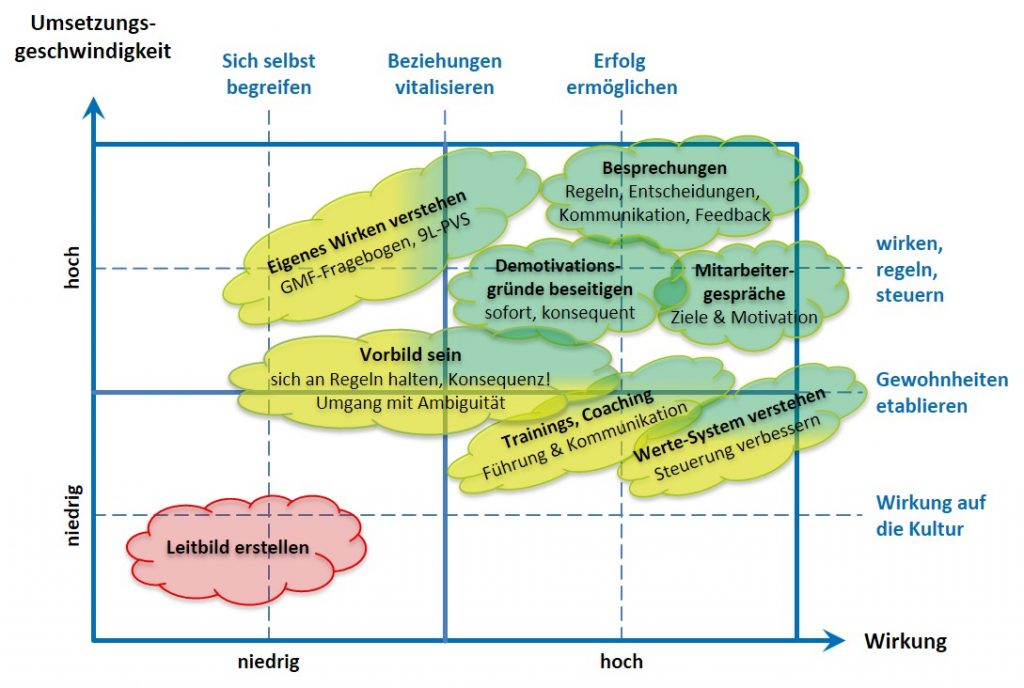 Arbeitsweise - SL Organisationsentwicklung