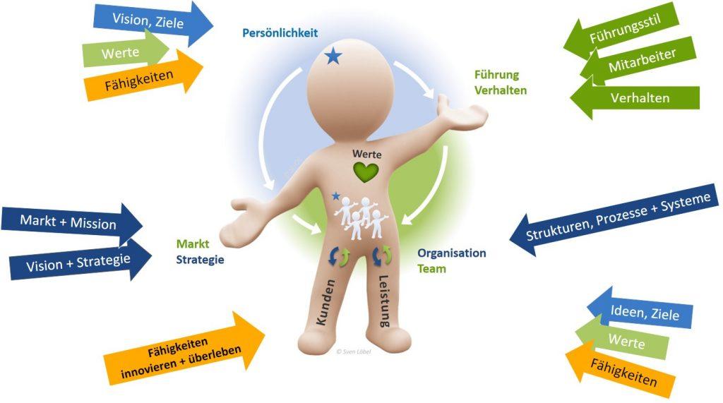 Youi - 7 Organisationsfelder - SL Organisationsentwicklung