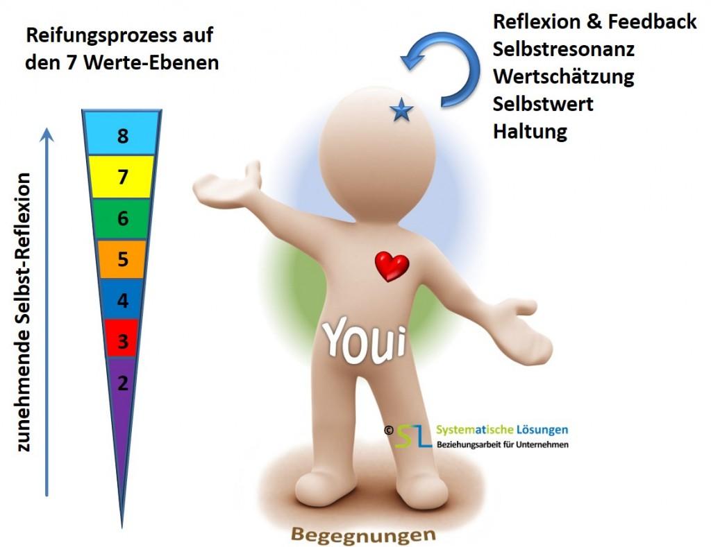 Selbstreflexion zur Ich-Entwicklung - SL Beziehungsarbeit