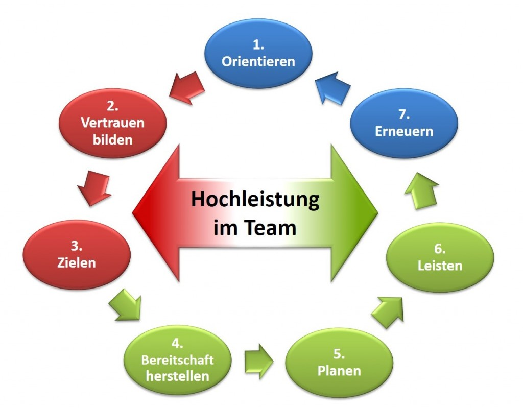 Team-Leistung durch Schwung holen - SL Beziehungsarbeit Team