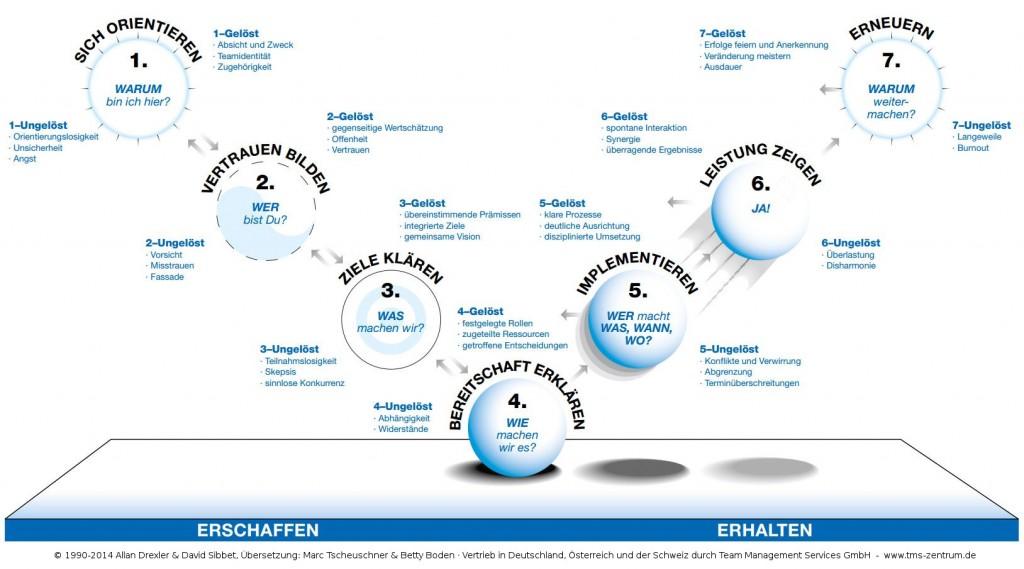 Team Performance Modell nach Drexler/SIbbet