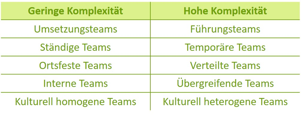 Team-Leistung - SL Beziehungsarbeit Team