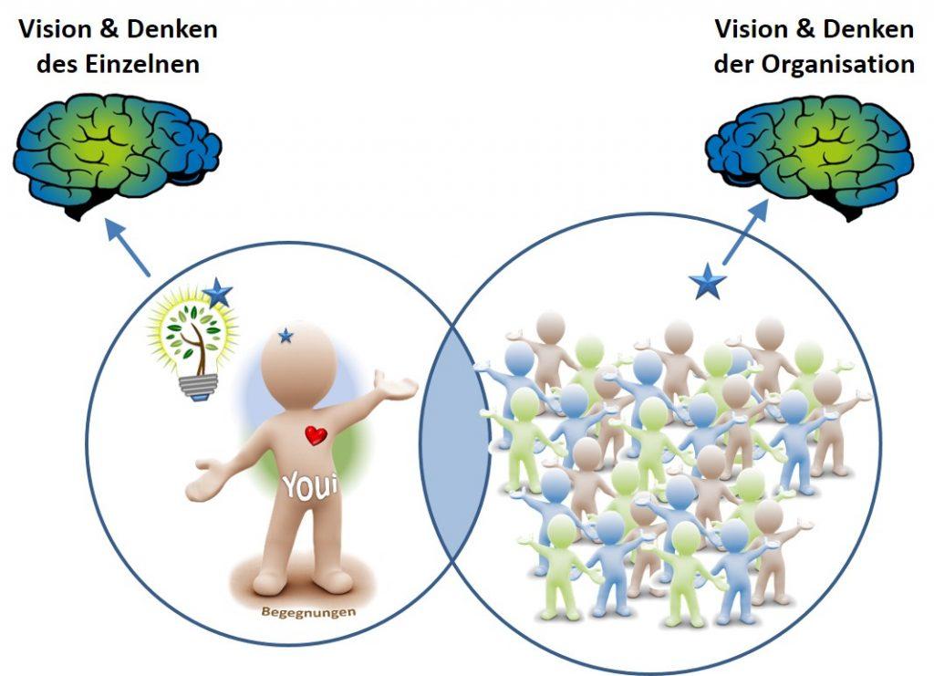 Arbeit mit Visionen - SL Beziehungsarbeit - SL Organisationsentwicklung
