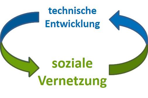 Digitialisierung durch soziale Vernetzung - SL Organisationsentwicklung