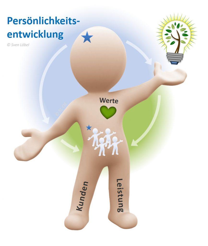 SL Organisationsentwickllung - Persönlichkeitsentwicklung
