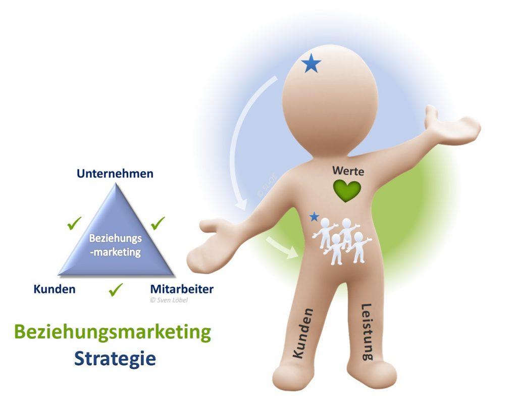 SL Organisationsentwicklung - Beziehungsmarketing und Strategie