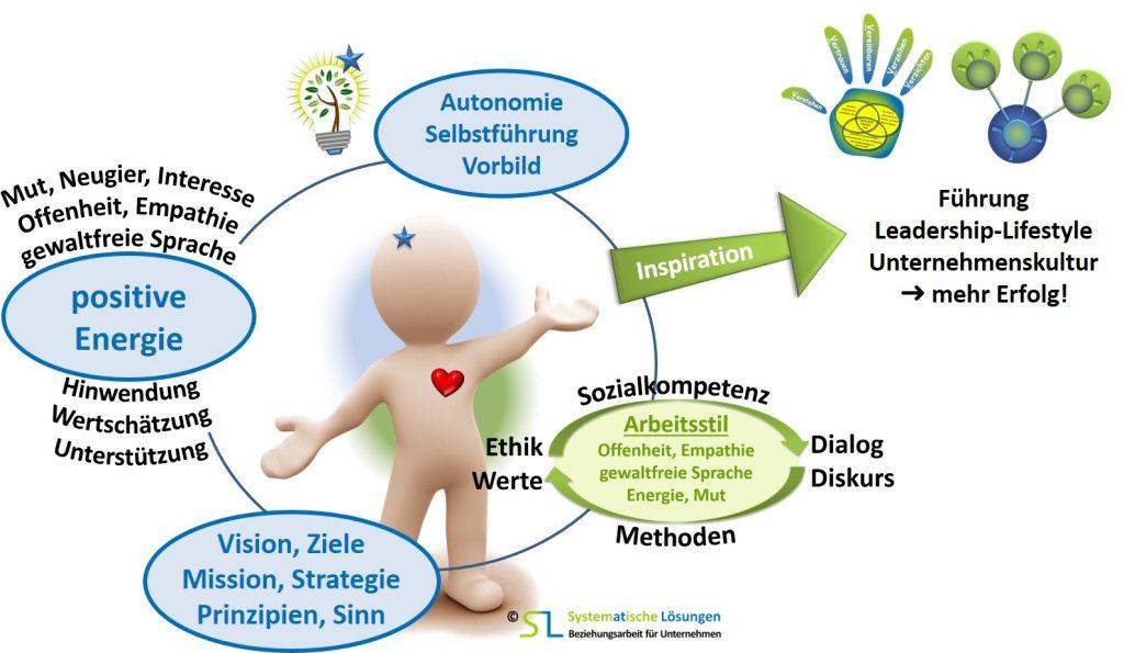 SL Organisationsentwicklung - Bezugsrahmen, Bezugspersonen