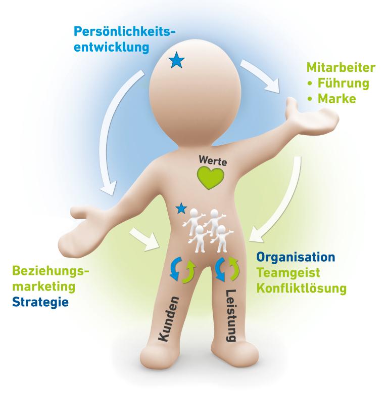 SL Organisationsenwicklung - SL System(at)ische Lösungen - Männchen YOUI