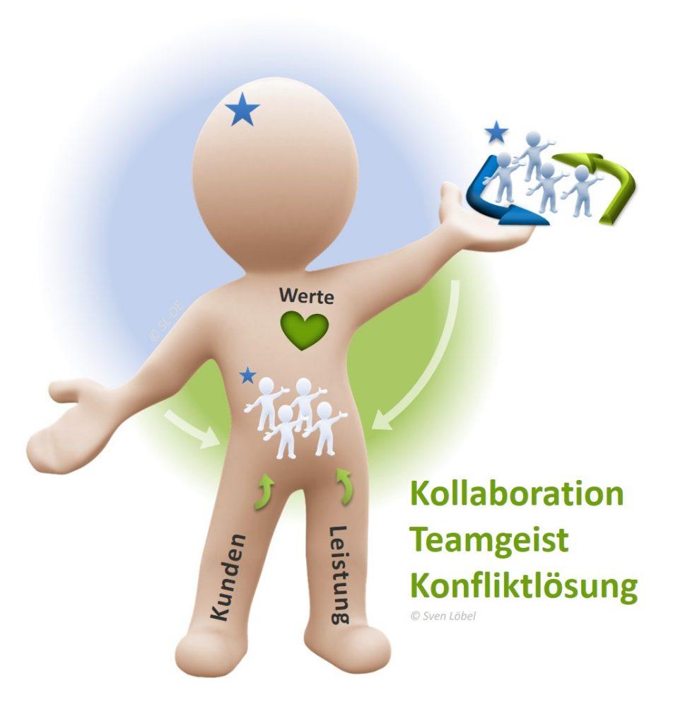 SL Organisationsentwicklung - Teamentwicklung, Teamgeist, Konfliktlösung