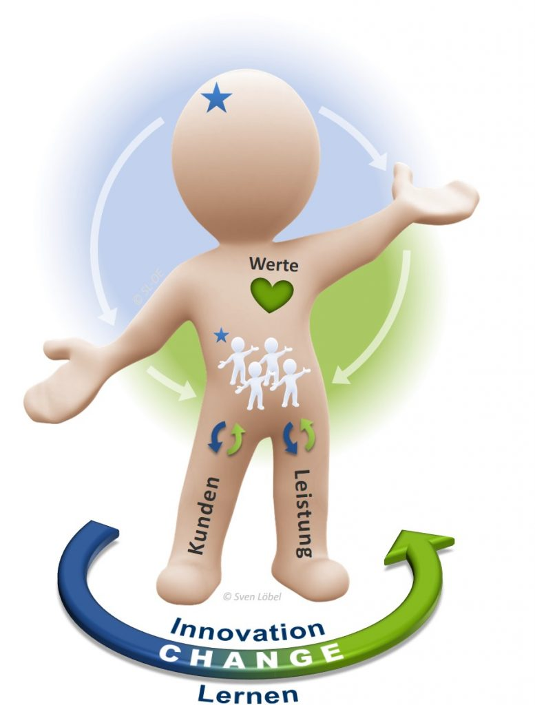 SL Organisationsentwicklung - Change, Innovation, Lernen