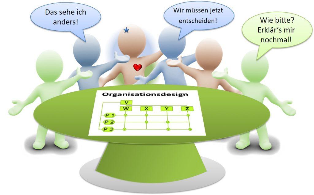 Organisaitionsdesign - Besprechung - SL Organisationsentwicklung