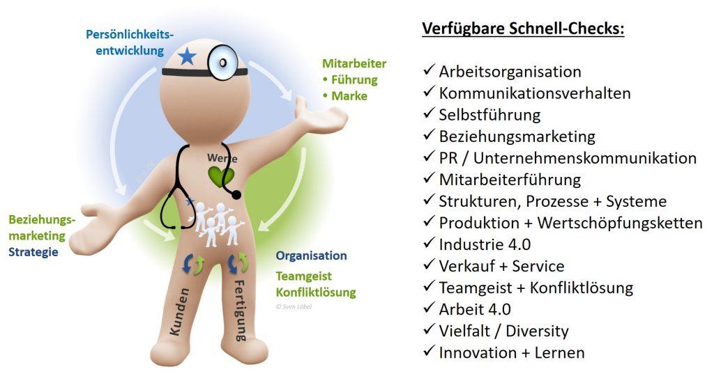 Schnell-Checks, Mediziner, Ambulanz - SL Systematische Lösungen - SL Organisationsentwicklung