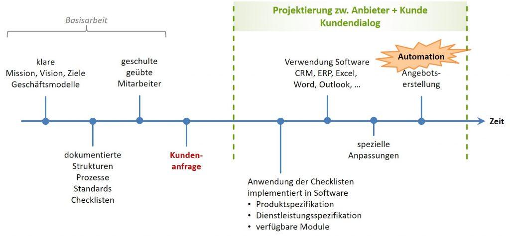 Wertschöpfungsketten - Basisarbeit + Automation