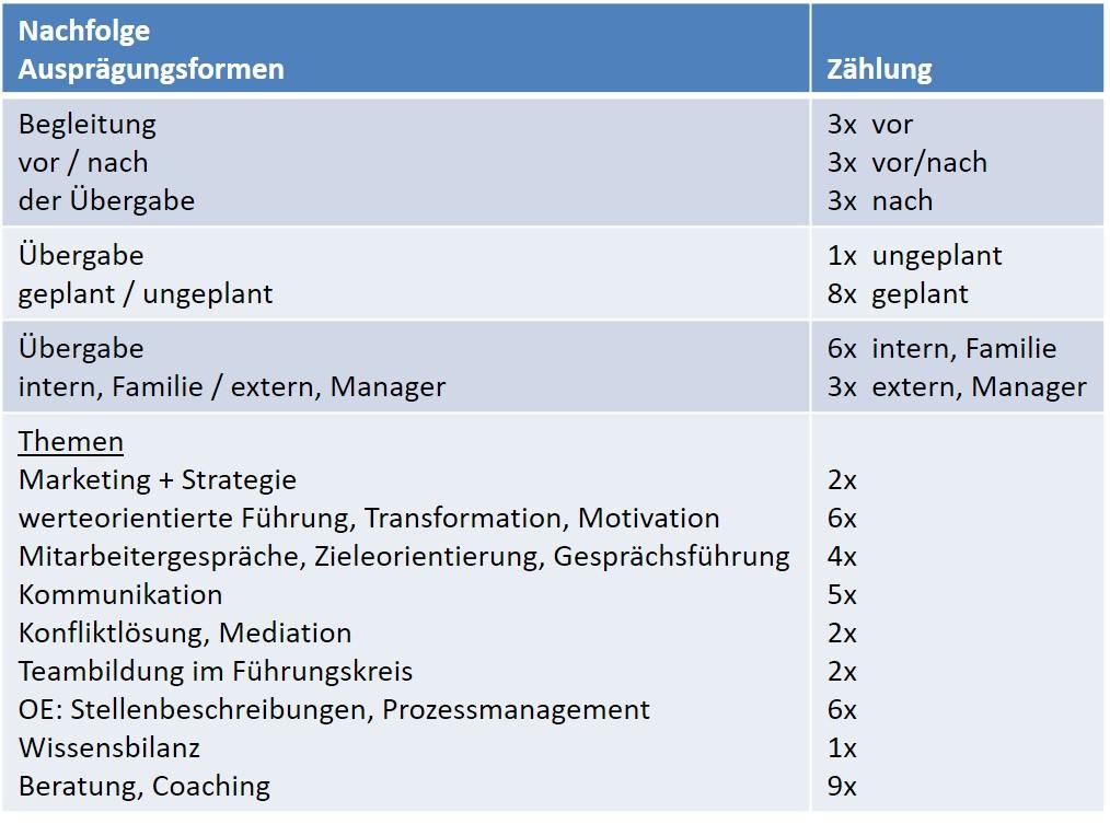 Praxisfall Nachfolge Tabelle - SL Organisationsentwicklung